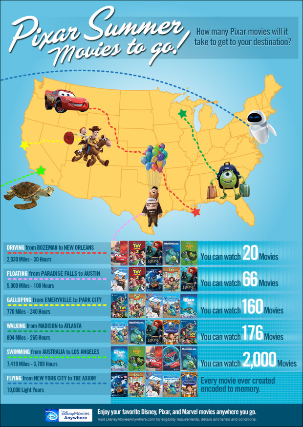 Pixar Summer Movies
