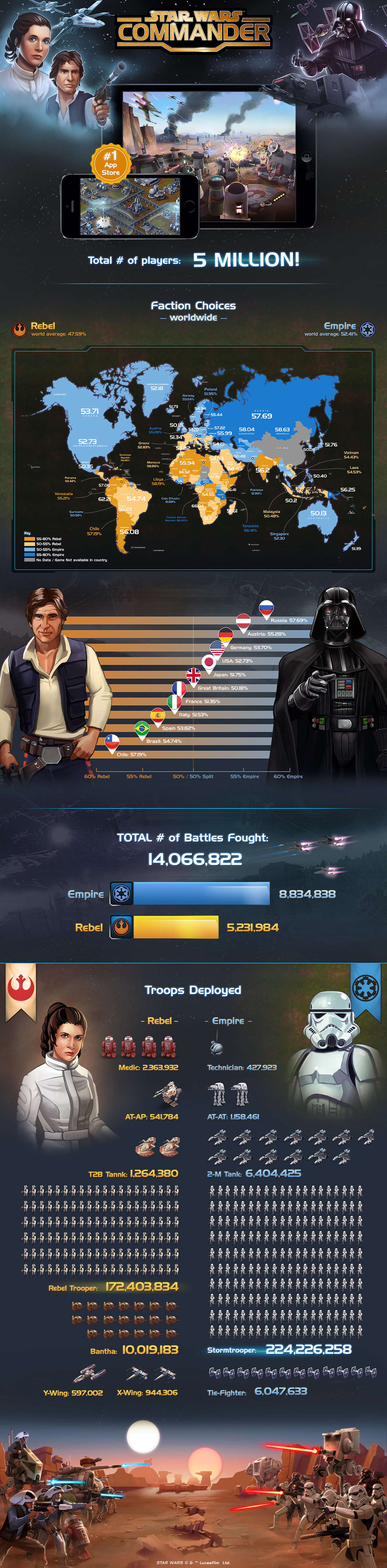 Star Wars: Commander InfoGraphic (Disney Release)