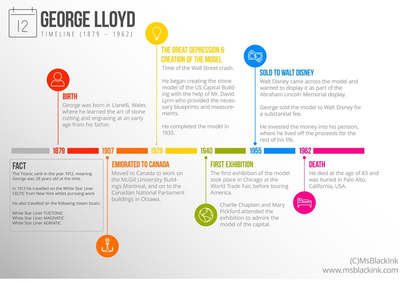 George Lloyd Timeline